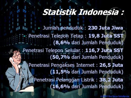 Statistik Penduduk Indonesia